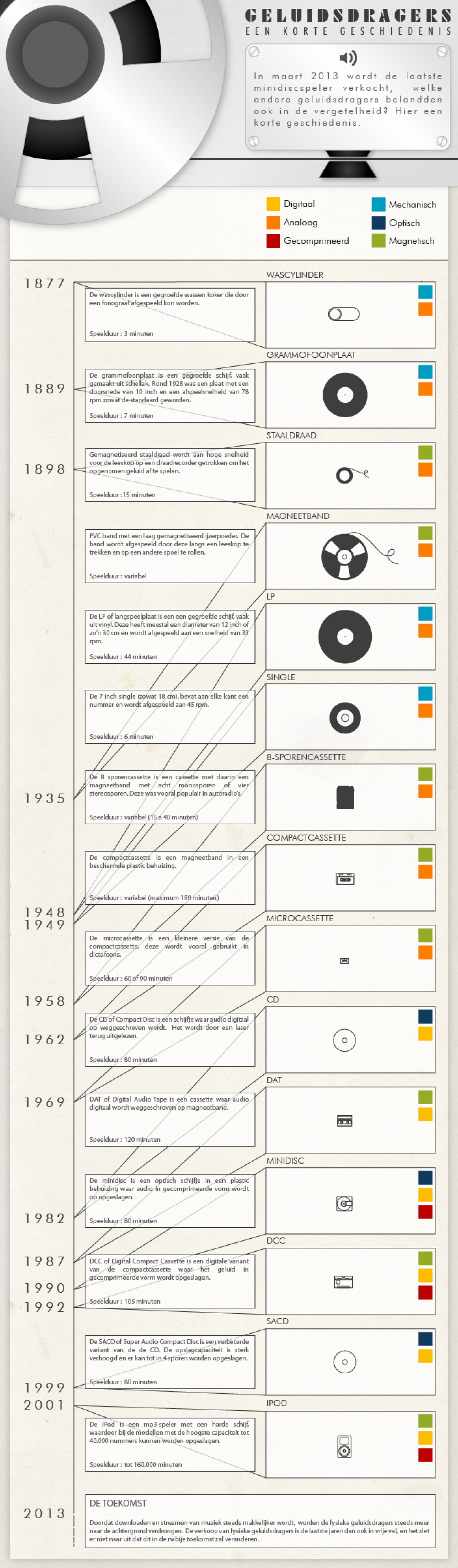 Audio formats : a short history Infographic