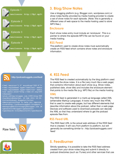 Audio Podcast Publishing Workflow  Infographic