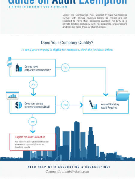 Audit Exemption Guide for Singapore Companies Infographic
