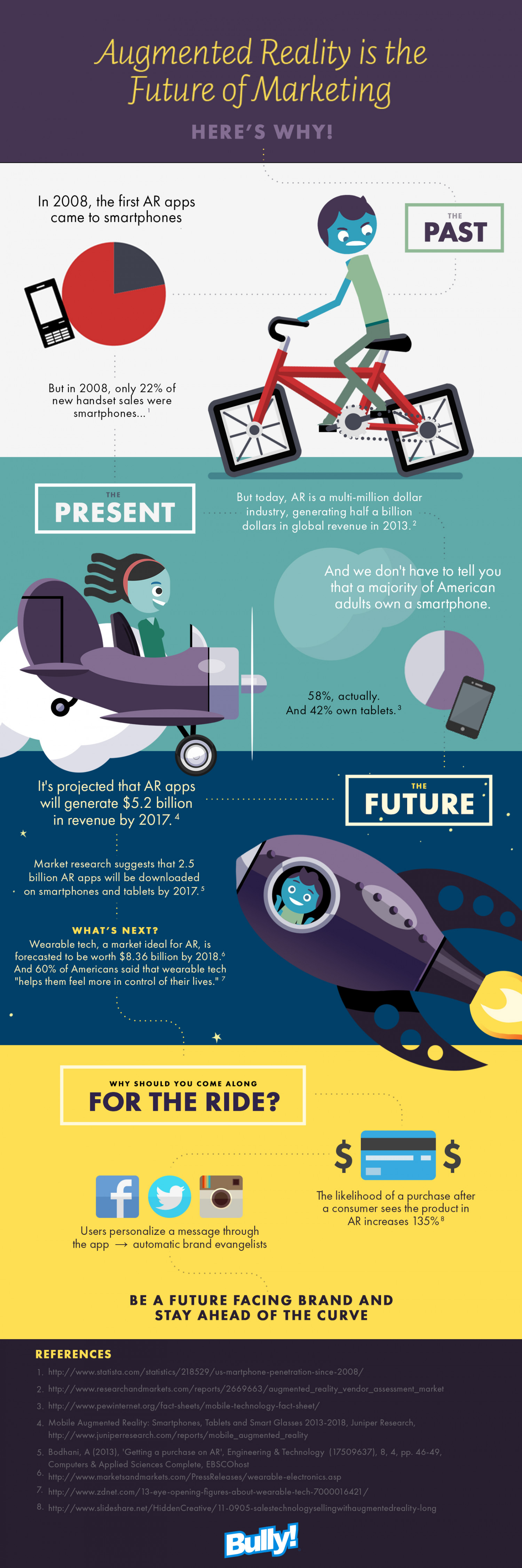 Augmented Reality is the Future of Marketing Infographic