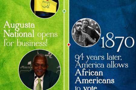 Augusta National Vs. America: The Civil Progress Meter Infographic