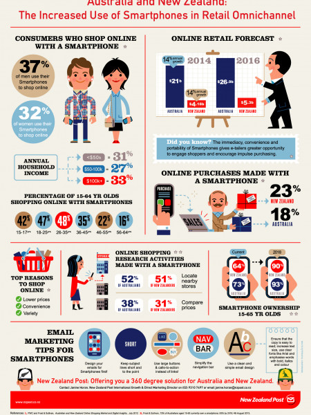 Australia and New Zealans: The Increased Use of Smartphones in Retail Omnichannel Infographic