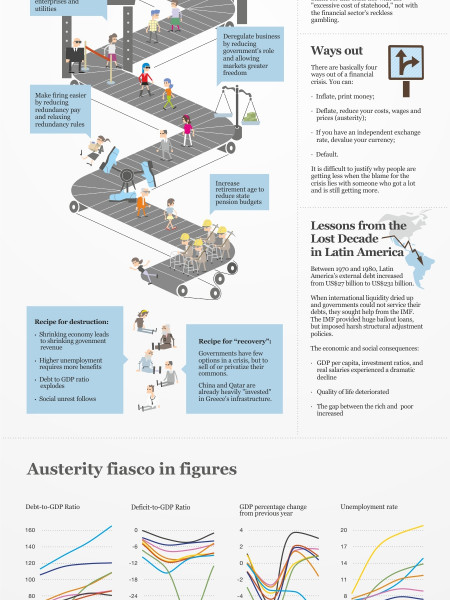 Austerity Is Not Working Infographic