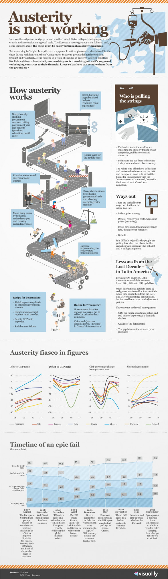 Austerity Is Not Working
