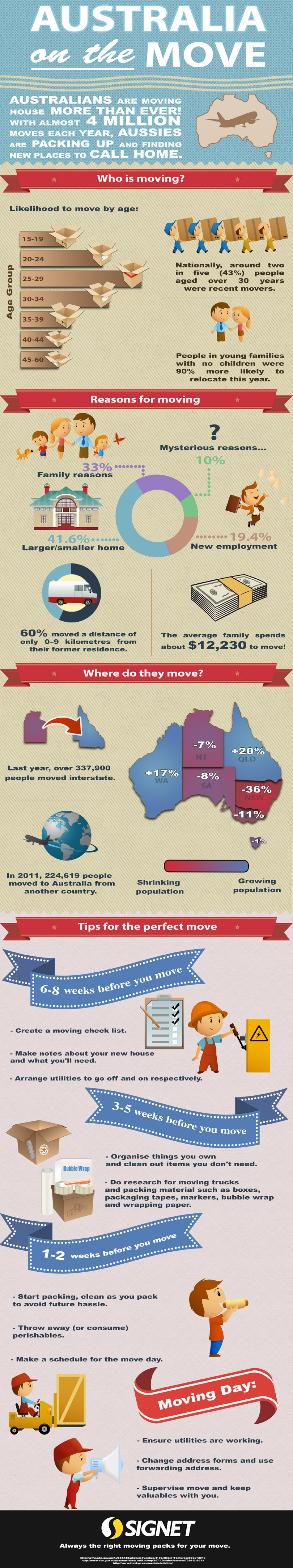 Australia On The Move Infographic