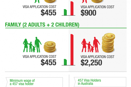 Australian 457 Visa Changes Infographic