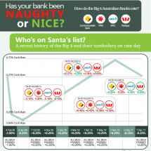 Australian Big 4 Banks - Naughty or Nice?  Infographic