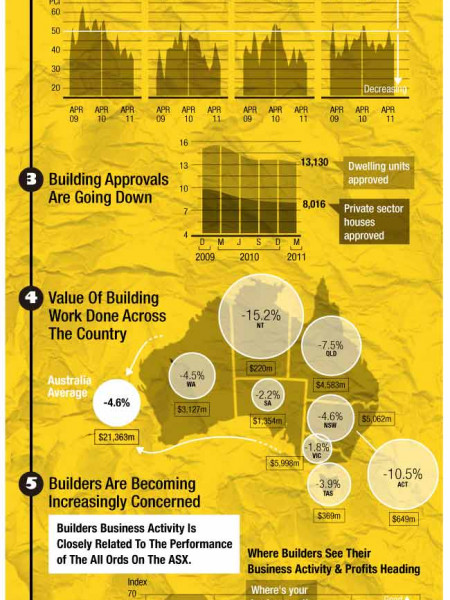 Australian Construction Industry Infographic