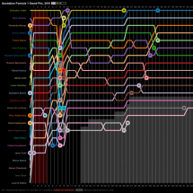 Australian Formula 1 Grand Prix Lap Chart 2010 Infographic