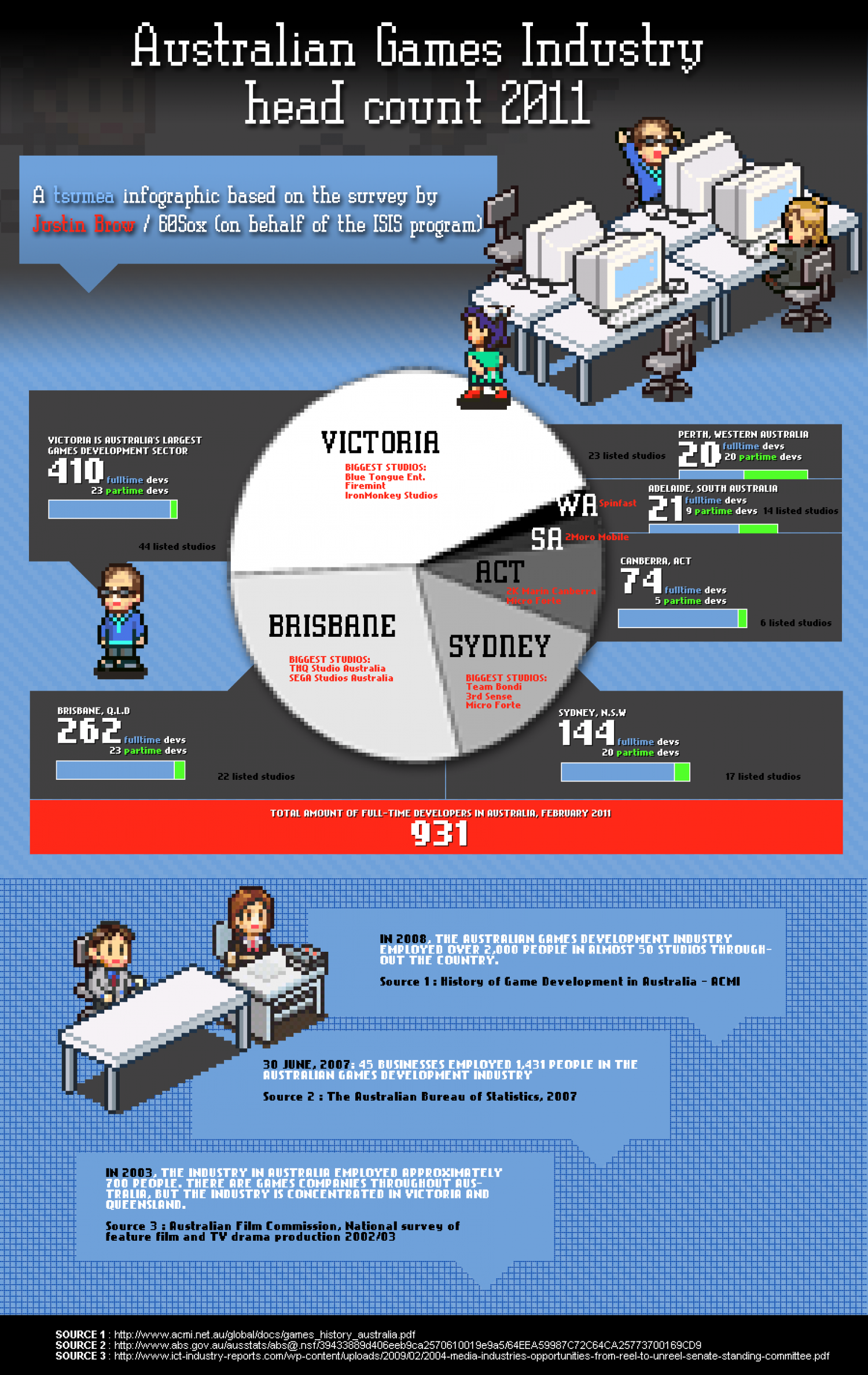 Australian Games Industry 2011 head count Infographic