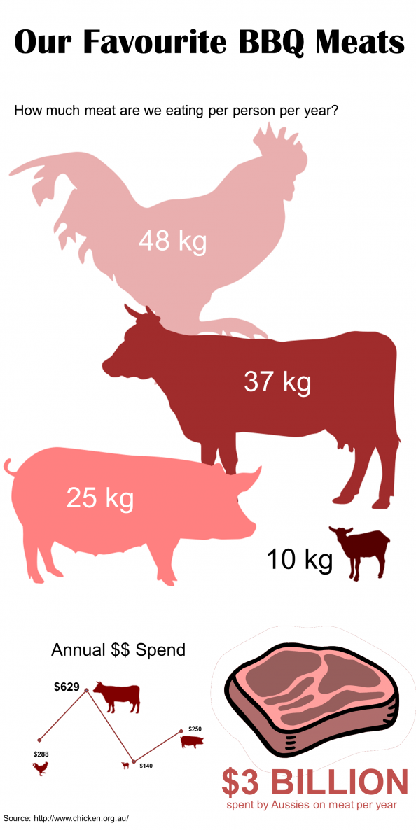 Australian Meat Consumption Infographic