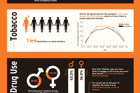 Australian Men and Binge Drinking Infographic