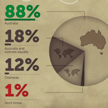 Australian online shopping Infographic