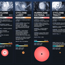 Australian Politics Forum - Cyclone Yasi Infographic