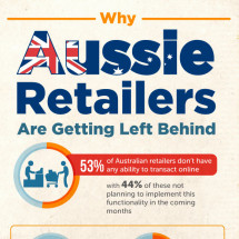 Australian Retailers and the Online Opportunity Infographic
