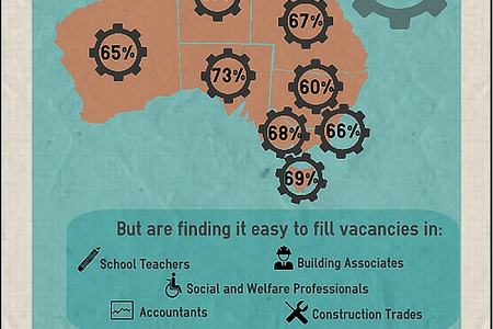 Australian Skill Shortages Infographic