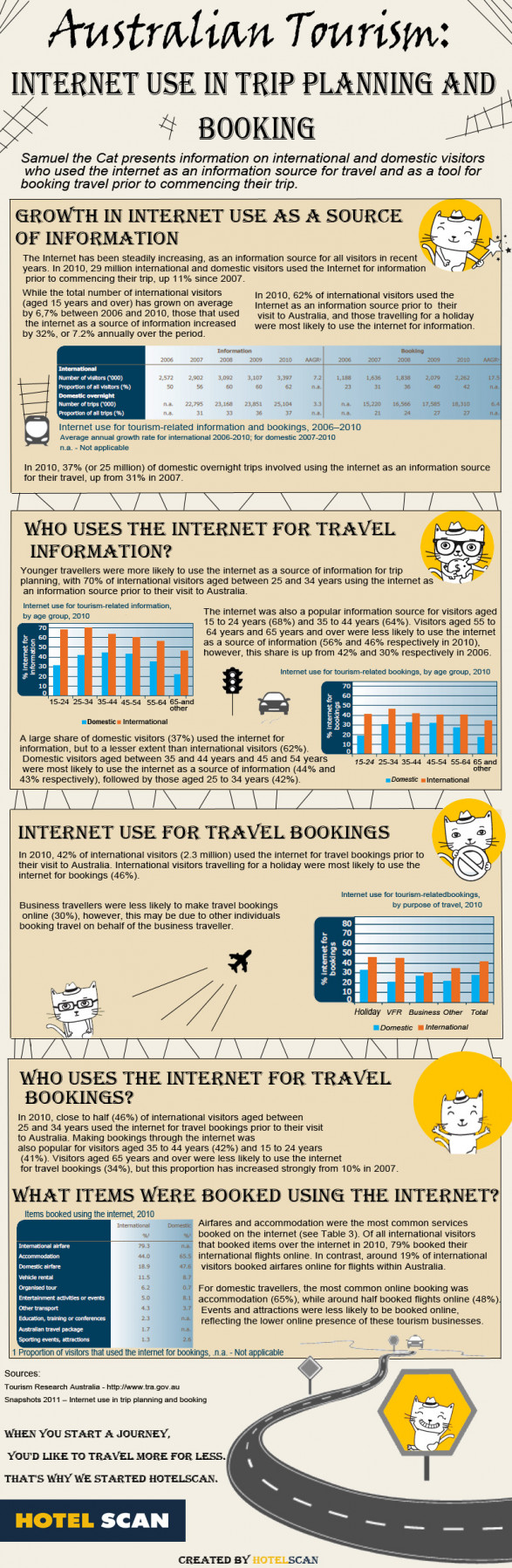 Australian Tourism: Internet Use In Trip Planning And Booking