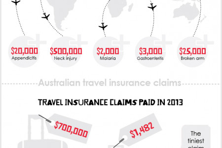 Australian Travel Insurance Claims Infographic