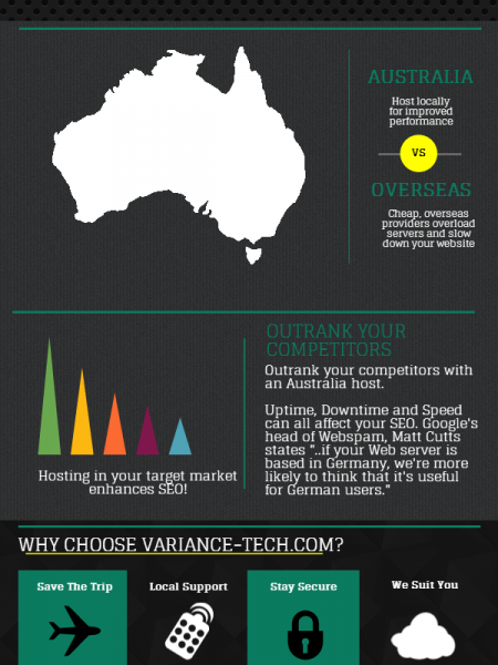 Australian Web Hosting Guide Infographic