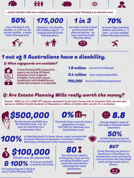 Australian Wills  and Inheritance Infographic  Infographic