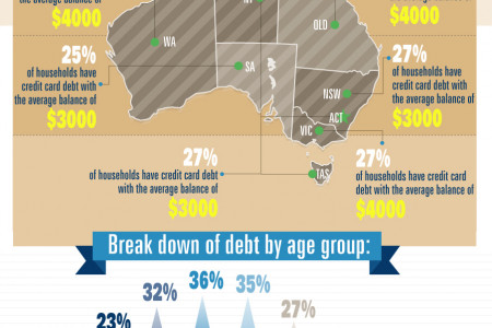 Australia's Alarming Credit Card Addiction  Infographic