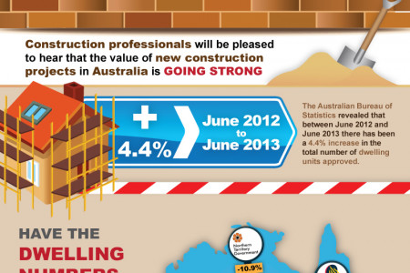 Australia's Booming Construction Industry Infographic
