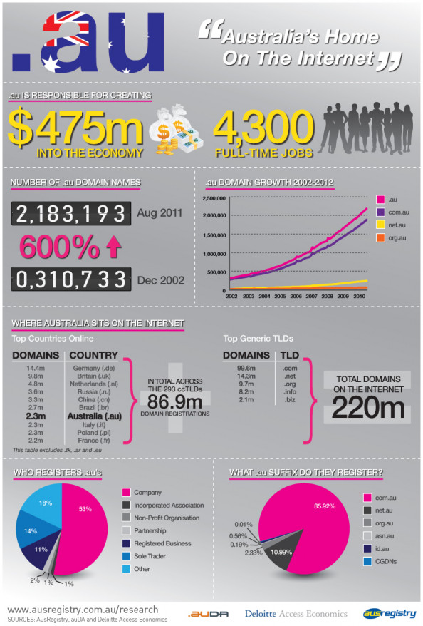 Australia&#039;s Home on The Internet Infographic