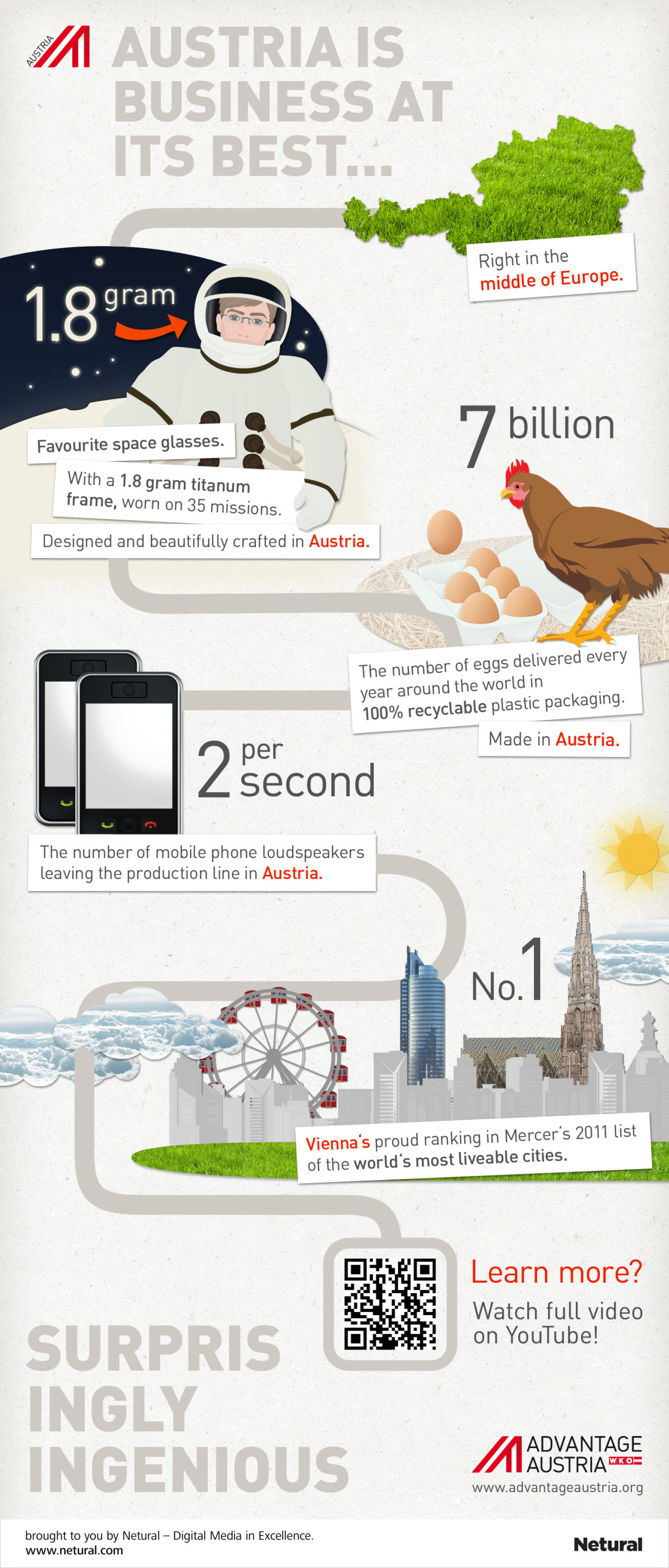 Austria is Business at its Best Infographic