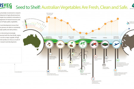 AusVeg - Seed to Shelf Infographic