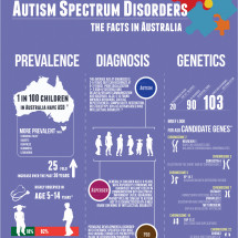 Autism the facts in Australia Infographic