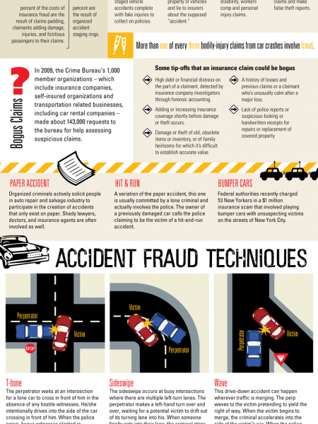 Auto Insurance Fraud Infographic
