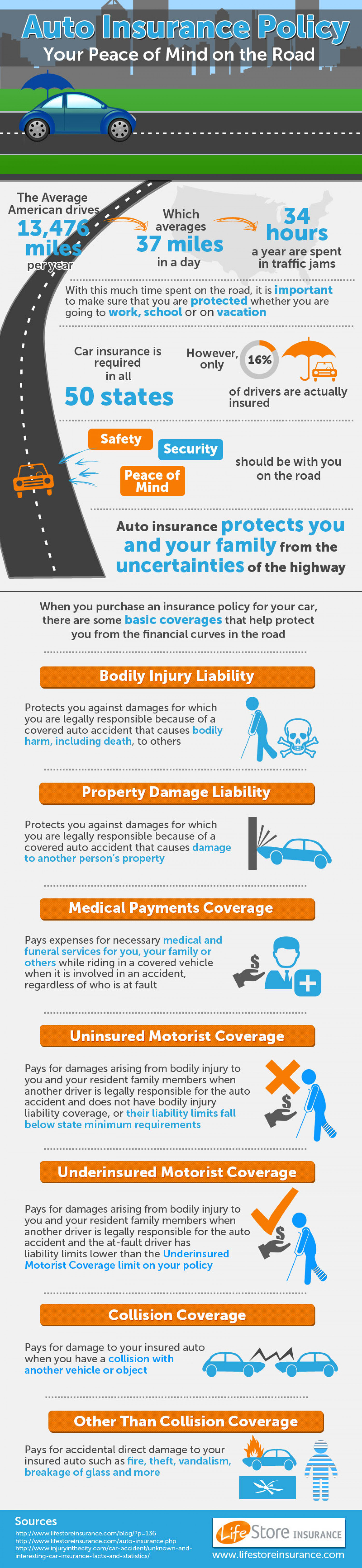Auto Insurance Policy - Your Peace of Mind on the Road  Infographic