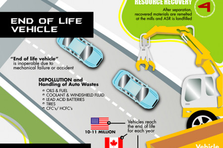 Auto Recycling: The Road to a Green Solution Infographic
