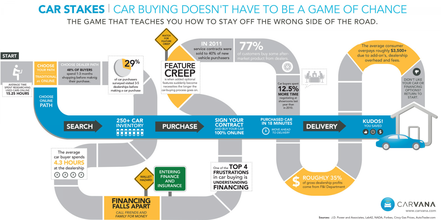 Automobile Industry Driving on the Wrong Side of the Road Infographic