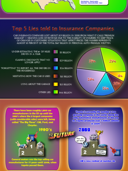 Automobiles and Insurance Infographic
