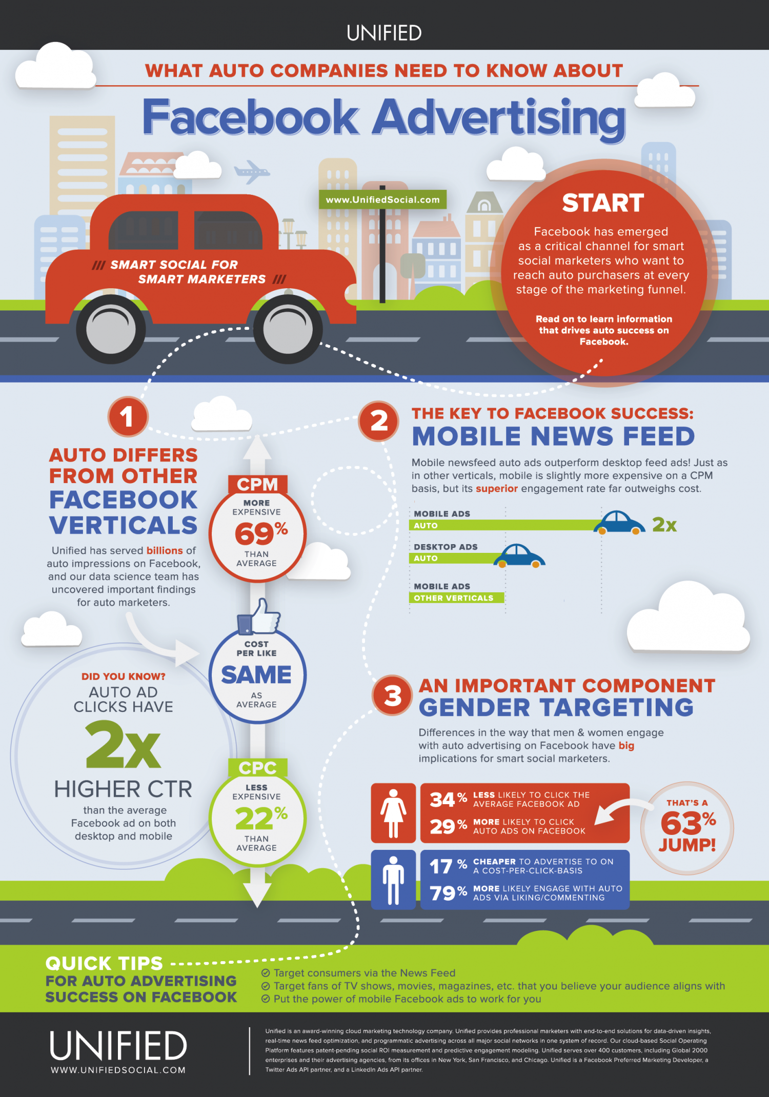 Automotive Facebook Advertising Benchmarks Infographic