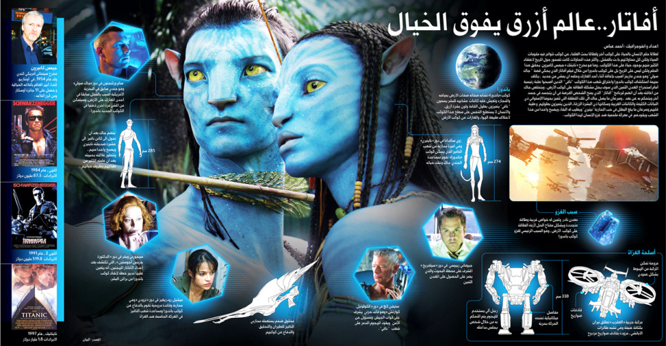Avatar Infographic