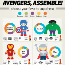 Avengers, Assemble! Infographic