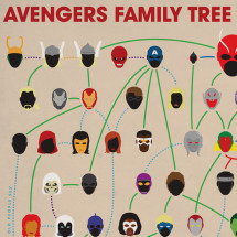 Avengers Family Tree Infographic