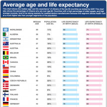 Average Age and Life Expectancy Infographic