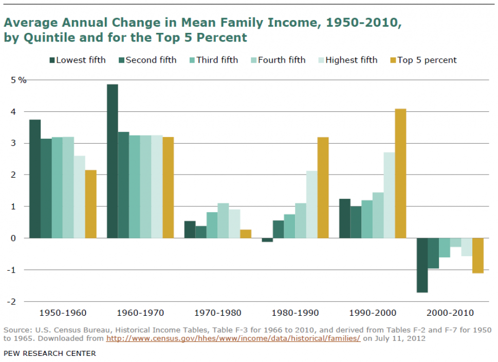 Average Annual Change in Mean Family Income Infographic