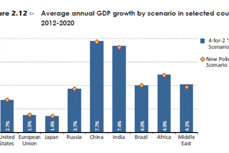 Average annual GDP Growth by scenario in selected countries, 2012-2020 Infographic