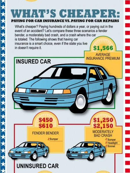 Average Auto Repair Cost Infographic