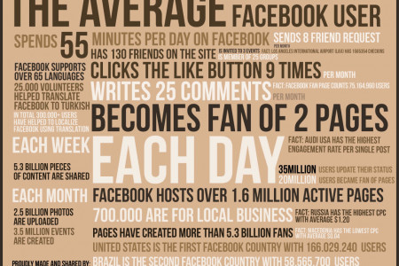 Average facebook User Infographic