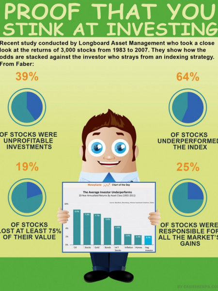 Average Investor Statistics Prove You Suck At Investing Infographic