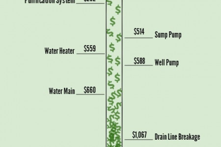 Average State Costs of Common Emergency Plumbing Repairs Infographic