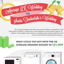 Average UK Wedding vs Justin Timberlakes Wedding Infographic
