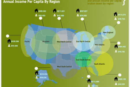 Average U.S. Home Value and Average per Capita Income  by Region Infographic