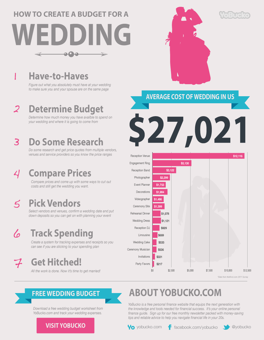Average Wedding Gift Cost Uk : Click here to embed this graphic on your website