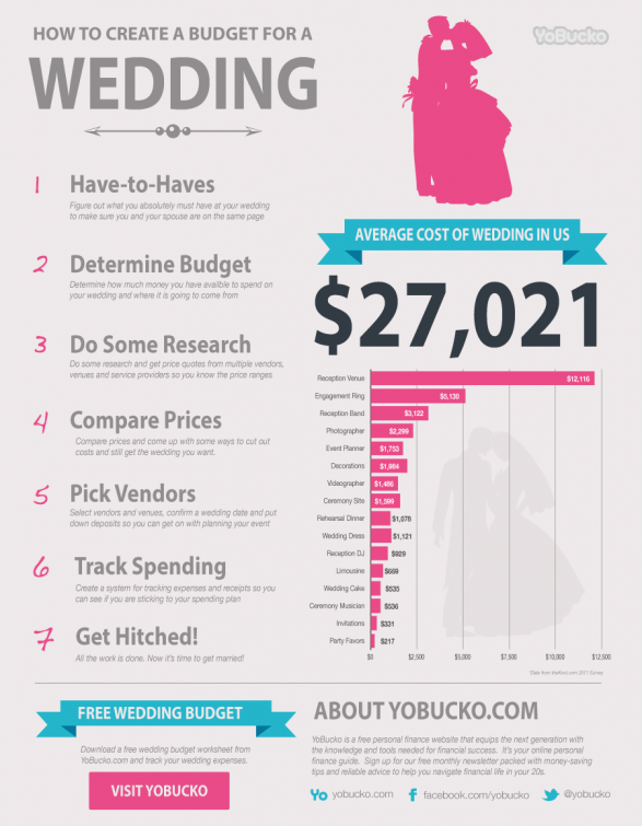 Average Wedding Costs